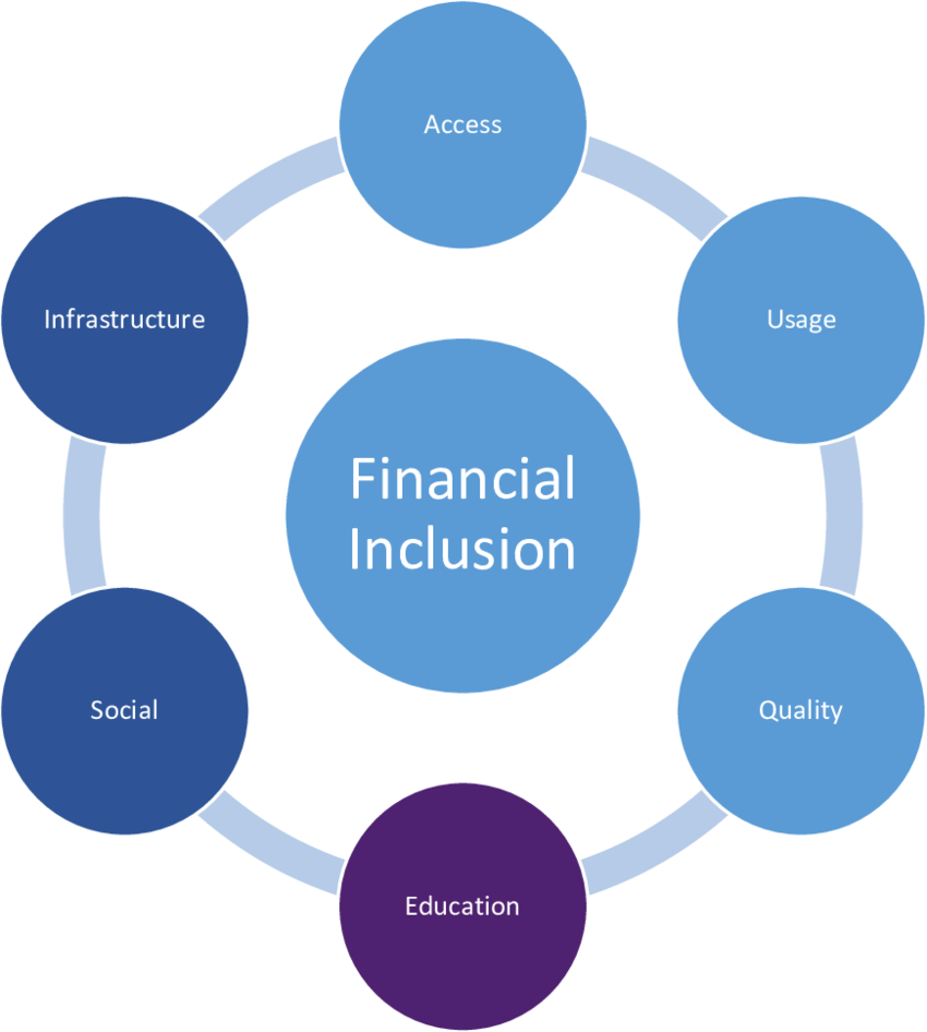 الشمول المالي وادوات الشمول المالي Financial inclusion