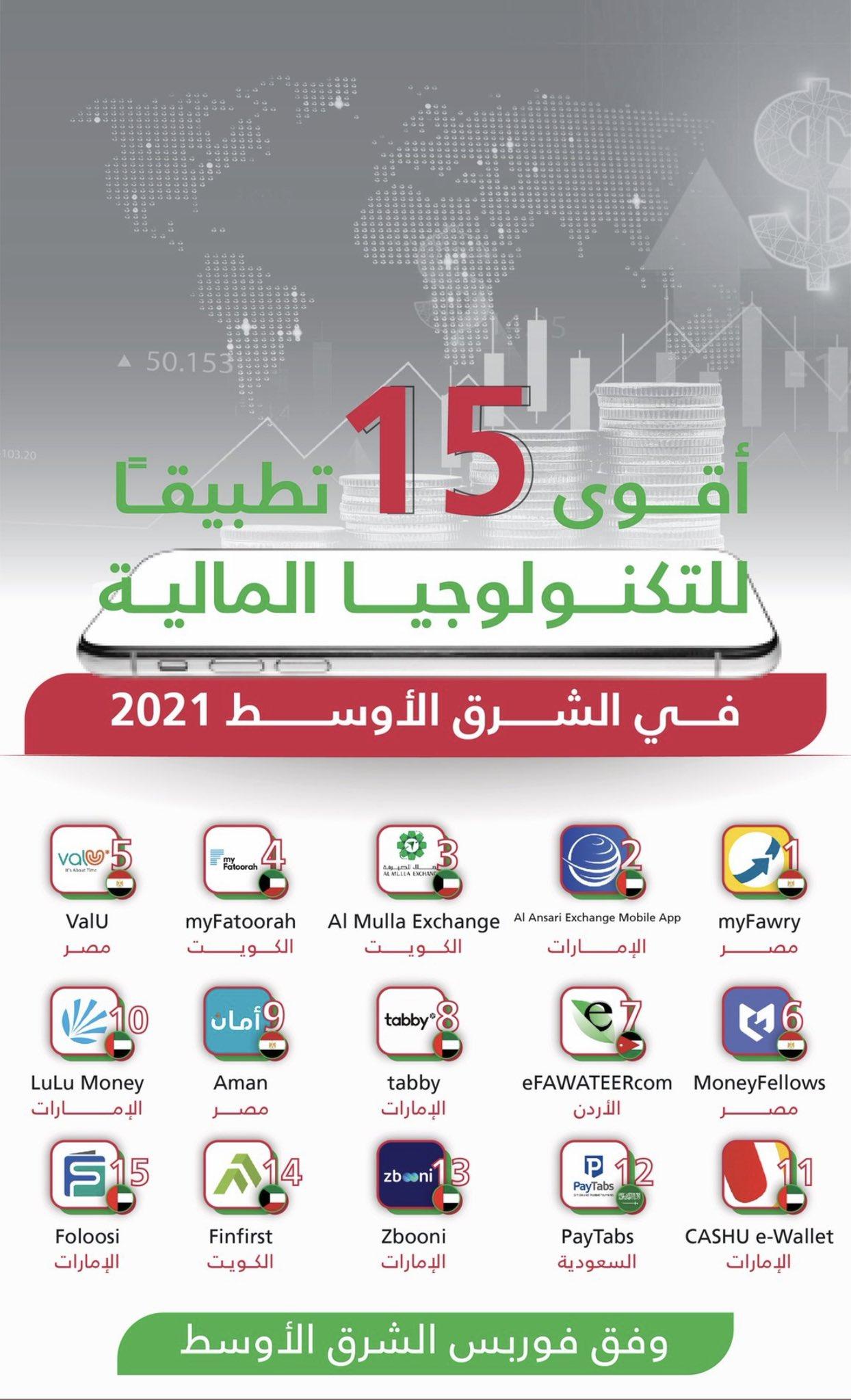 تطبيق ماي فاتوره الكويتي يحتل المركز الثالث في قائمة أقوى 15 تطبيقًا للتكنولوجيا المالية في الشرق الأوسط 2021 الصادر من فوربس